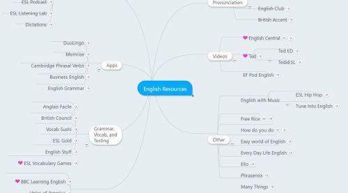 learning english mindmeister